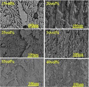 Backscattered electron mode SEM micrographs of the porous Si3N4 ceramics with different solid contents.
