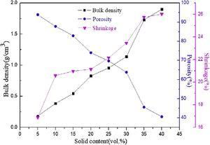 The bulk density, porosity and shrinkage of porous Si3N4 ceramics fabricated with different solid contents.