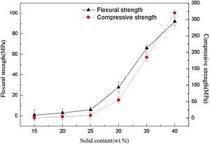 The flexural strength and compressive strength of porous ceramics with different solid contents.