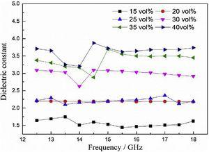 Influence of solid content on dielectric constant of porous Si3N4 ceramics fabricated by freeze-drying.