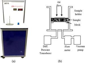 (a) Photographs of Air Flow Resistivity (AFR) Setup, (b) Schematic of the test setup.