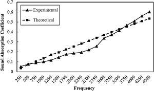 Comparison between experimental and theoretical Sound Absorption Coefficient of sample S1.