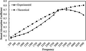 Comparison between experimental and theoretical Sound Absorption Coefficient of sample S2.