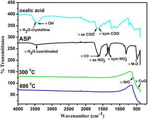 IR spectra of oxalic acid, precursor and precursor pre-calcined at 300°C and 600°C in air for 2h.