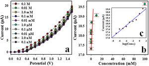 (a) Concentration variation of 2-AP sensor based on CuO-NiO NPs/GCE by I–V method and (b) calibration curve (Inset: log [2-AP. Conc.] vs. Current).