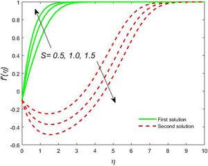 Impact of S on f'<span class=