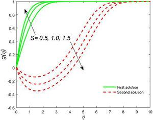 Impact of S on g<span class=