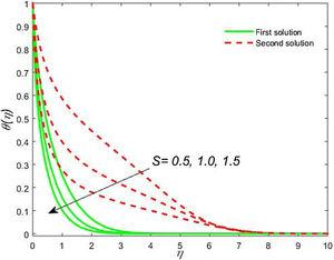 Impact of S on <span class=