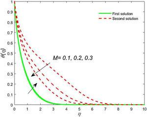 Impact of M on <span class=