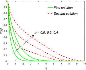 Impact of <span class=