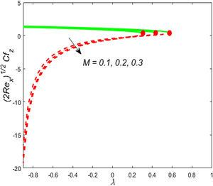 Impact of M on 2<span class=