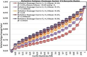 Figure related to relative Fatigue Modulus and Relative Strain Modulus.
