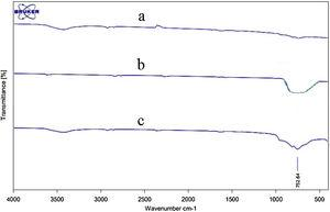 FTIR spectra of the Mg (a), WO3 (b) and Mg-WO3 nanocomposite (c).