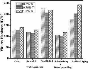 The hardness of Ti-22Karat gold at various Ti concentrations and after various process steps.