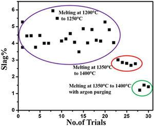 Scatter plot shows the % slag obtained during the melting trials of 22Karat gold with the addition of 0.5wt.%Ti at various temperature. The melting was done in an open induction melting furnace with and without argon purging.