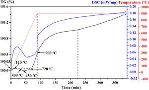 TG and DSC curves for the oxidation of TiB2 coated on Mo in air, with the heating segment at a heating rate of 10°C/min up to 900°C and isothermal oxidation at 900°C up to 5h.