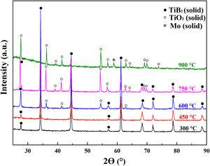 XRD patterns of Mo coated with TiB2 oxidised in air at different temperatures for 5h.