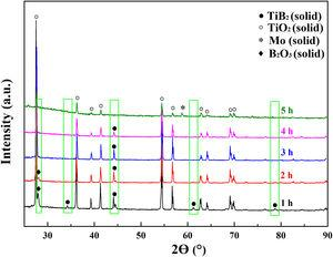 XRD patterns of Mo coated with TiB2 oxidised in air at 900°C for different durations.