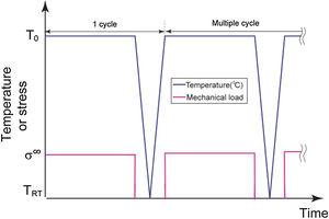 The loading sequence for two of typical thermo-mechanical cycle.