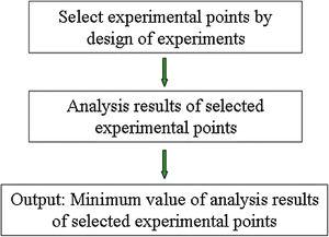 Flow chart of modeling method for optimization based on design of experiments.