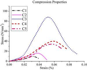 Compression properties of composites.