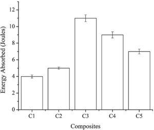 Impact strength of composites.