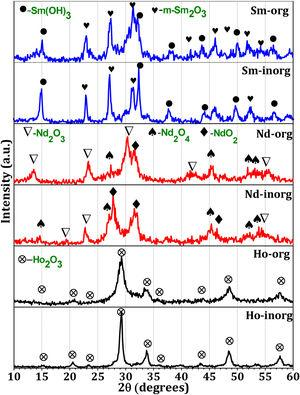Powder XRD patterns of calcined rare earth oxides by organic and inorganic routes.