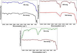 FT-IR spectra of calcined rare earth oxides by organic and inorganic routes.