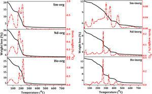 TG patterns of as synthesized rare earth oxides by organic and inorganic routes.