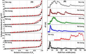 (A) N2 adsorption-desorption isotherms (B) pore size distribution of rare earth oxides synthesized by organic and inorganic routes.