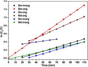 Plot of ln(C0/C) versus irradiation time for synthesized rare earth metal oxide catalysts under visible irradiation.