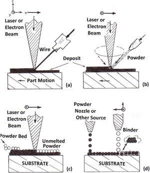 Principal commercial metal additive manufacturing process comparisons. (a) Laser or electron beam layer building using metal or alloy wire feed; (b) Powder feed. (c) Powder bed fusion layer building using laser beam or electron beam melting: selective laser melting (SLM) or electron beam melting (EBM), respectively. (d) Binder jet powder layer building using a CAD-driven binder jet to stabilize selective powder layer areas. Excess powder is removed and the fabricated 3D product is sintered to full or nearly full density in a high-temperature furnace. After Murr and Johnson [4].