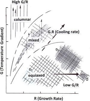 Generalized temperature gradient (G) versus growth rate (R) plot characteristic for microstructures for laser or electron beam powder-bed-fusion-fabricated metal and alloy products. Note microstructure morphology/feature sizes decrease (D2 < D1) with increasing cooling rate (G·R). Intragrain or intraphase microstructure size or spacing is indicated by d.