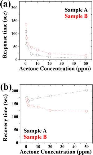 (a) Response and (b) recovery times of acetone gas sensors as a function of acetone concentrations.