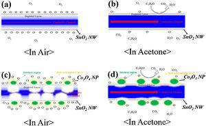 Schematic images of electrical structures of Sample A placed in (a) air and (b) acetone ambient, respectively, and (c) schematic images of electrical structures of Sample B in (d) air and (e) acetone ambient, respectively.