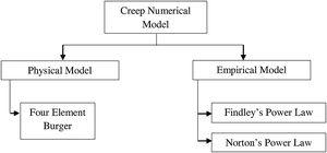 Classification of various creep numerical models.