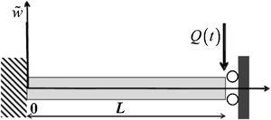 Schematic diagram of single cantilever beam in DMA [60].