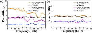 (a) Complex permittivities and (b) permeabilities of Fe3O4@PVDF composite and Fe3O4 nanoparticles.
