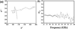 (a) Cole-Cole plot and (b) Frequency dependence of Co=μιιμι-2f-1 values of Fe3O4@PVDF.
