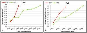 Tool life differences at 0.09mm/rev and 90m/min cutting parameters under dry and MQL machining conditions: (a) CVD-coated tools; (b) PVD-coated tools.