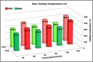 Cutting zone temperatures of CVD and PVD cutting tools.