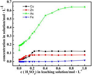 The concentration trend of Cu, Zn, Fe and As in solution with the change of sulfuric acid concentration.
