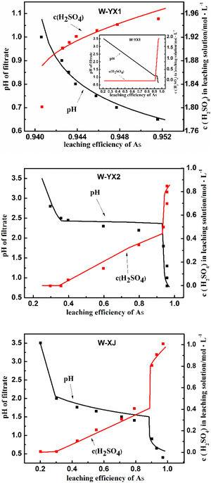 Comparison between theoretical model and experiments (W-YX1, W-YX2, W-XJ respectively represent waste residues of Yongxing and Xinjiang).