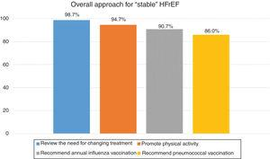 """Percentage of consensus in agreement on the overall approach for """"stable"""" HFrEF."""