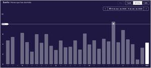 Sleep pattern of a physician during the COVID-19 outbreak in the La Princesa University Hospital, from March 13 to April 11, 2020, by Fitbit, with permission (https://www.fitbit.com/sleep).