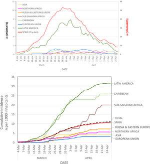 Evolution of clinical diagnosis of COVID-19. Panel A: daily diagnoses (graph represents the 7-day moving average on each date=number of daily diagnoses in the preceding week) at the Hospital Universitario Fundación Alcorcón. Panel B: Cumulative incidence rate of new COVID-19 clinical diagnoses according to region of the world at the Hospital Universitario Fundación Alcorcón.
