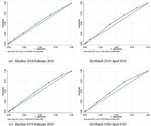 Area Under the Receiver Operating Characteristics curve (AUROC) and 95% confidence intervals (CI) of suspected influenza case definition (Mexico 2019–2020). Note: No significant differences were documented between the pre- (a–c) and during-pandemic periods (d) (p=0.855).