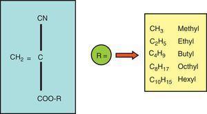 Estructura general de los cianoacrilatos.