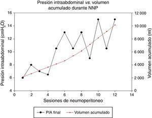 Gráfico que evidencia el aumento progresivo de la presión intraabdominal durante el NPP. En ningún paciente se desarrolló síndrome compartimental. Todos pudieron completar las insuflaciones programadas.