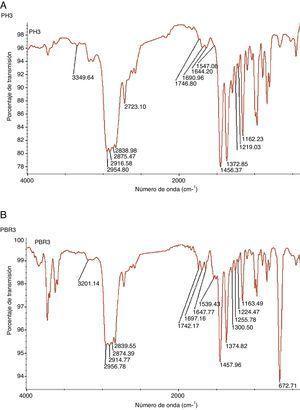 A) Espectro IR de la muestra PH. B) Espectro IR de la muestra PBR.